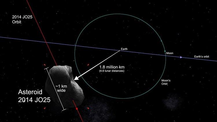 Астероидът 2014 JO25 приближи Земята (видео)