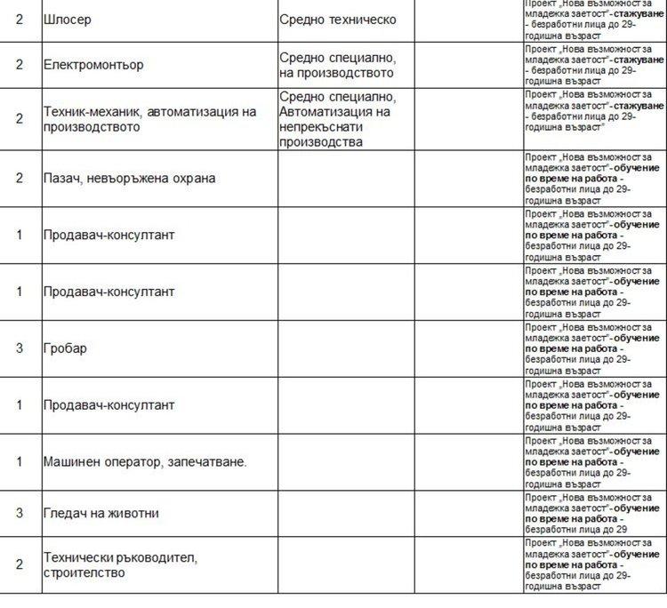 Актуални работни места обяви Бюрото по труда в Димитровград