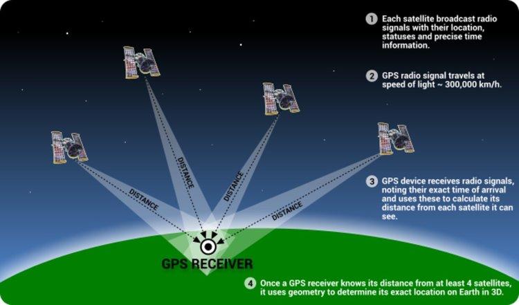 Така работи GPS