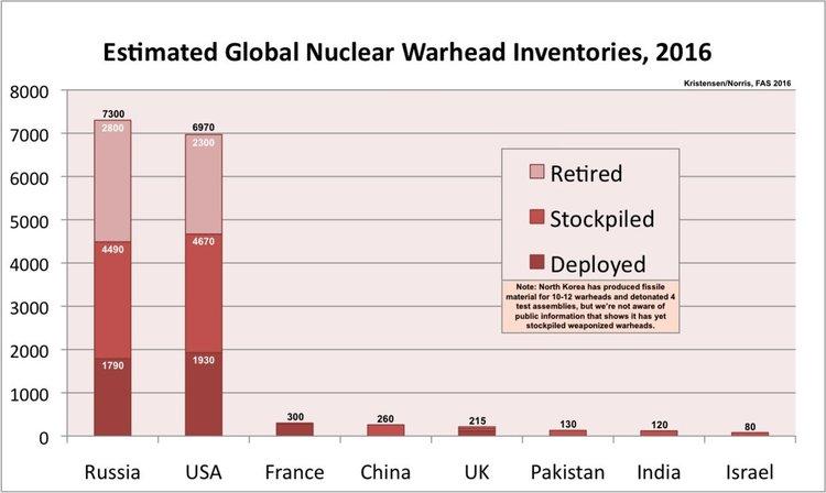 Русия отказва да се присъедини към Договора за забрана на ядрено оръжие