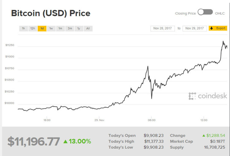 Над 11 хил. долара за 1 биткоин