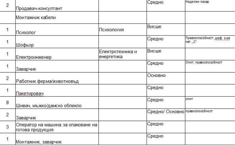 Свободни места на трудовата борса в Димитровград