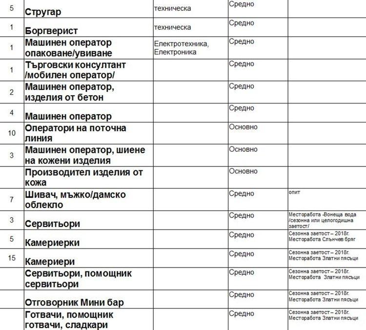 Счетоводител и работници в кухня набират в Димитровград