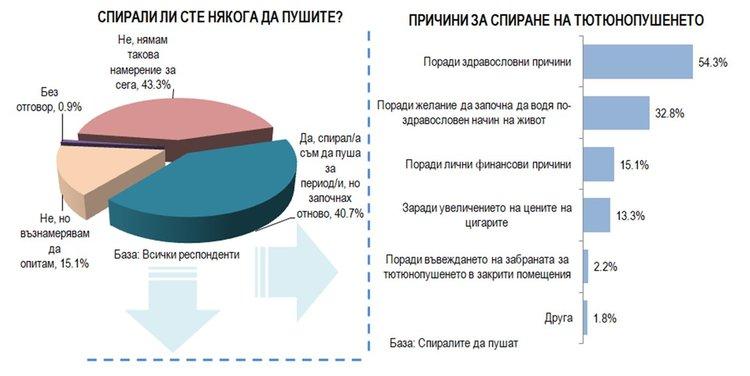 Между 2,6 и 3,6 млрд. лв престъпни приходи от контрабандата  с цигари и тютюн