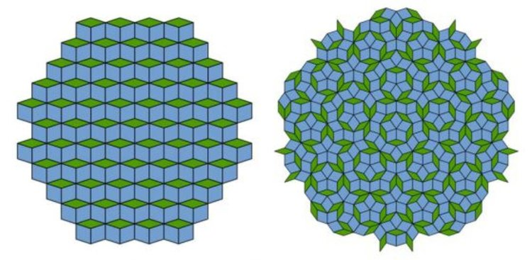 2D кристал (вляво) в сравнение с 2D квазикристал (вдясно) - мозайка на Пенроуз.