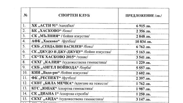 Спортни клубове в Хасково недоволни от предложението за разпределение на средствата